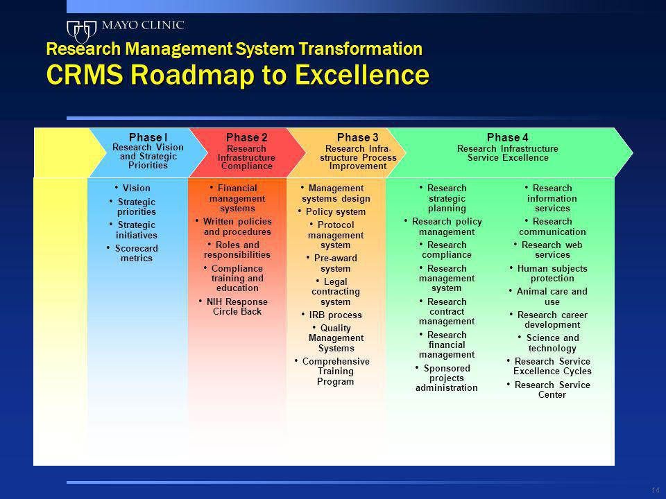 14 Research Management System Transformation CRMS Roadmap to Excellence Financial management systems Written policies and procedures Roles and respons