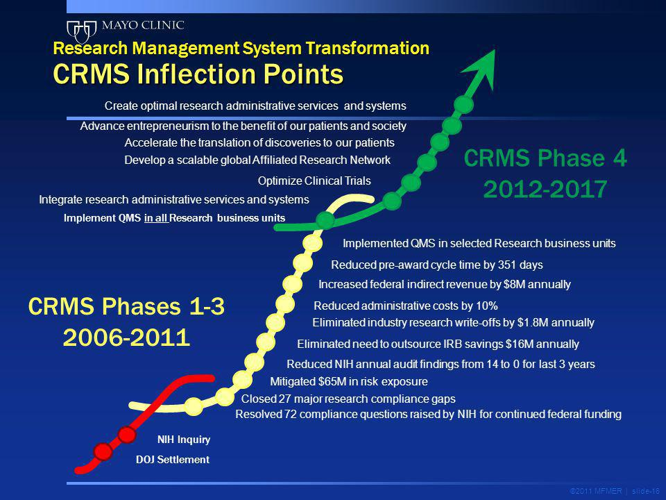 Research Management System Transformation CRMS Inflection Points ©2011 MFMER | slide-16 Resolved 72 compliance questions raised by NIH for continued f