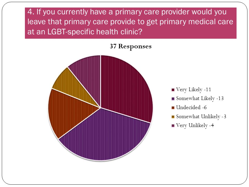 4. If you currently have a primary care provider would you leave that primary care provide to get primary medical care at an LGBT-specific health clin