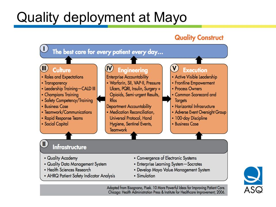 Quality deployment at Mayo