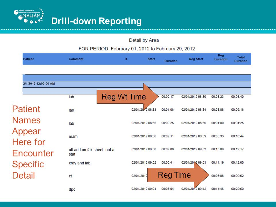 Drill-down Reporting Patient Names Appear Here for Encounter Specific Detail Reg Wt Time Reg Time