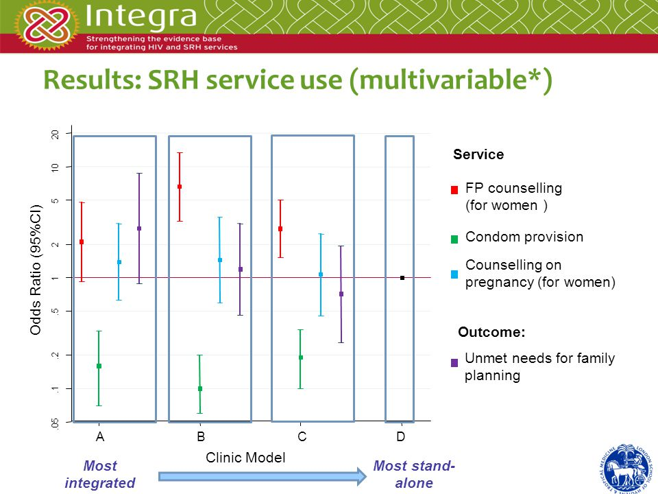 Results: SRH service use (multivariable*) Most integrated Most stand- alone