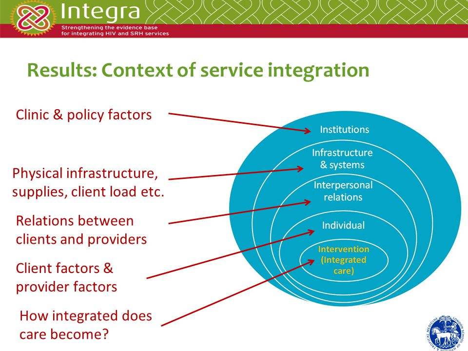 Results: Context of service integration How integrated does care become.