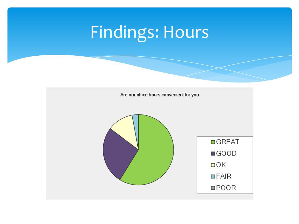 Findings: Hours