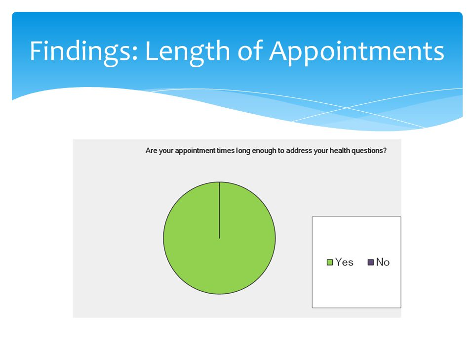 Findings: Length of Appointments