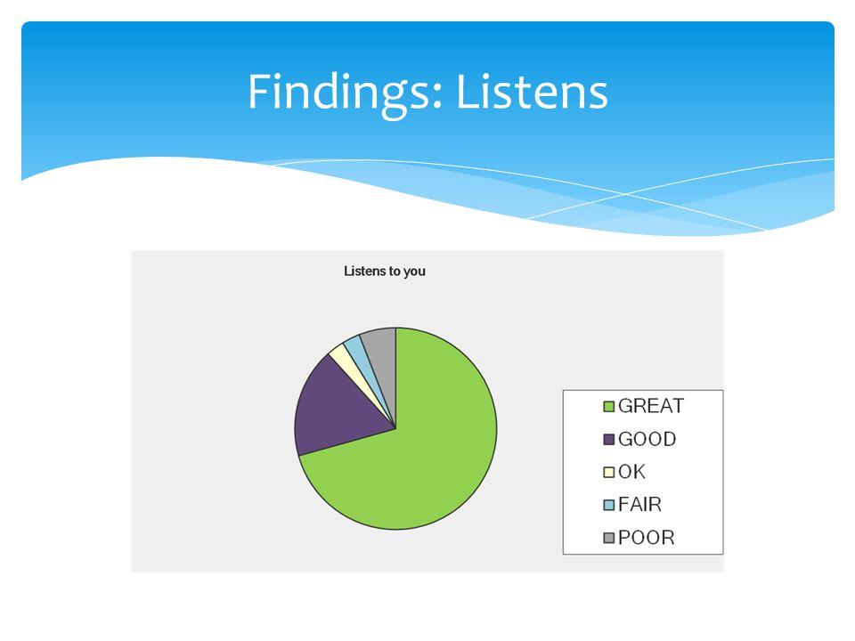 Findings: Listens
