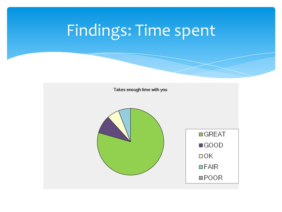 Findings: Time spent