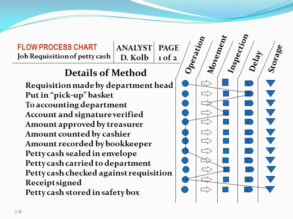 7-6 FLOW PROCESS CHART Job Requisition of petty cash Details of Method ANALYST D.