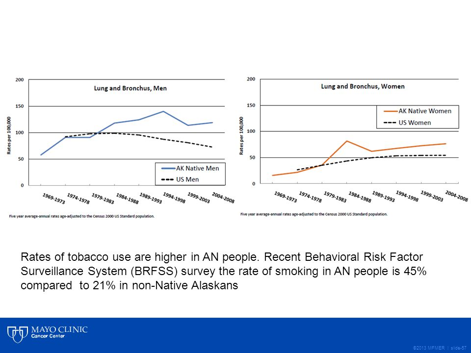 ©2013 MFMER | slide-57 Rates of tobacco use are higher in AN people.