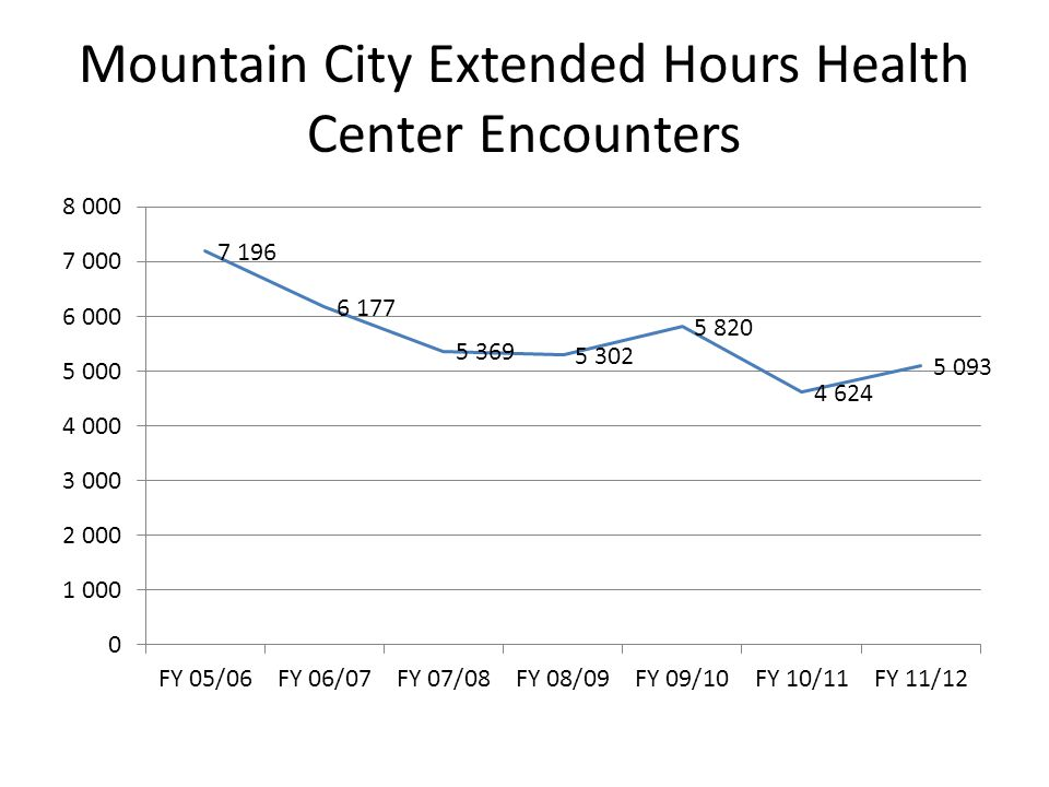 Mountain City Extended Hours Health Center Encounters