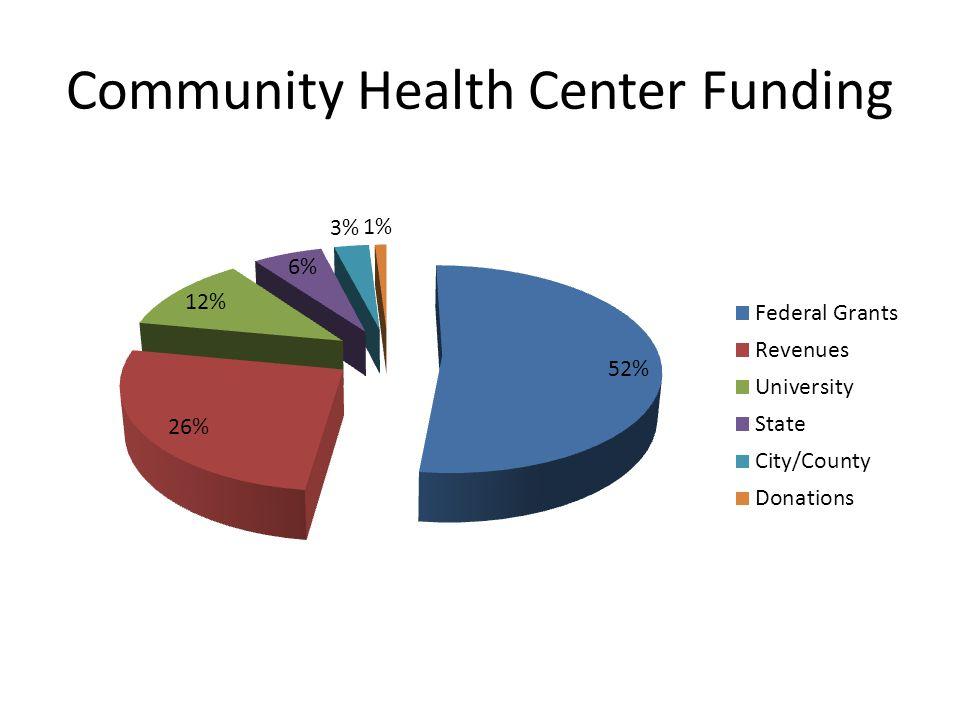 Community Health Center Funding