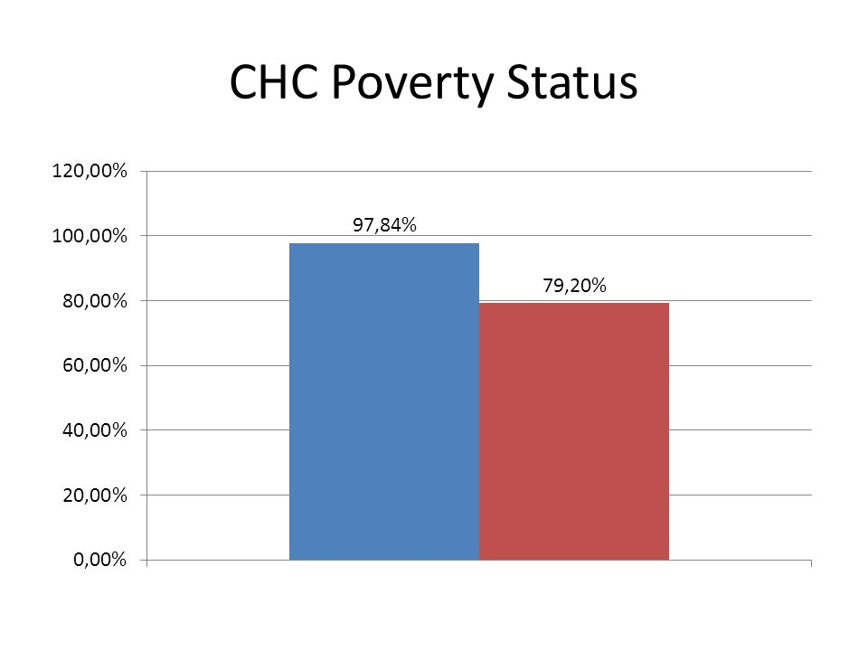 CHC Poverty Status