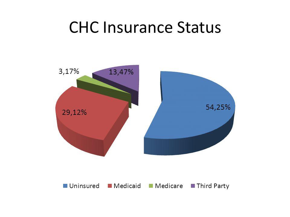 CHC Insurance Status
