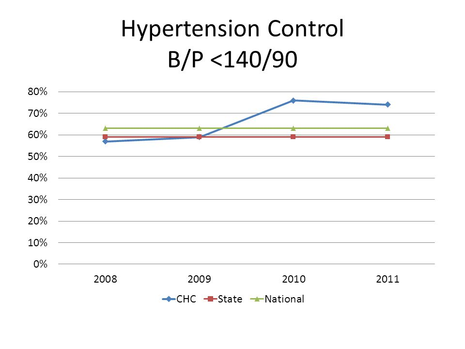 Hypertension Control B/P <140/90