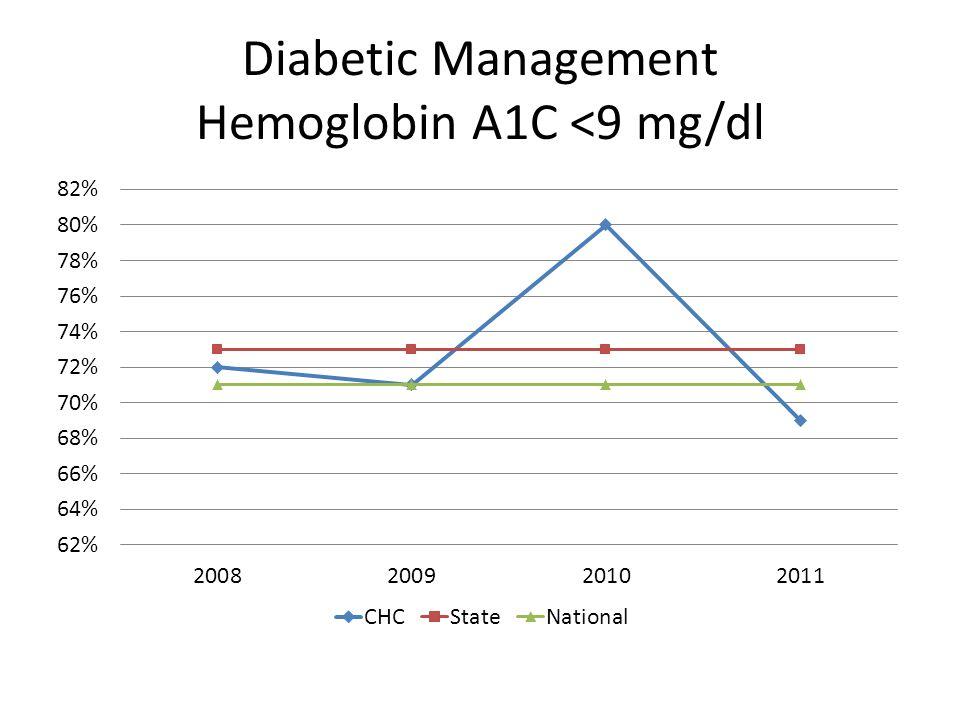 Diabetic Management Hemoglobin A1C <9 mg/dl