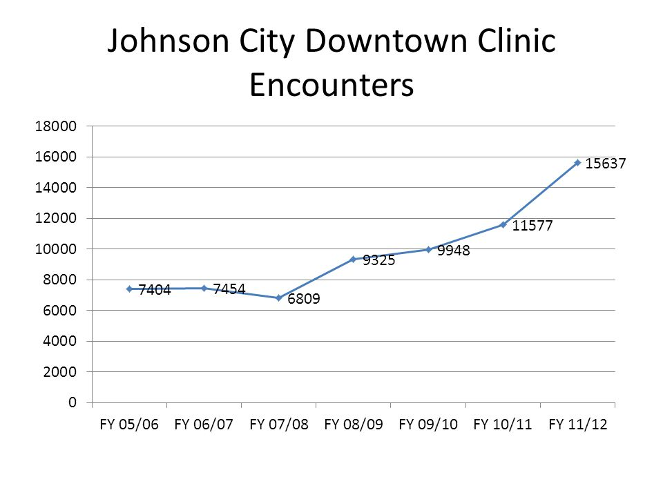 Johnson City Downtown Clinic Encounters