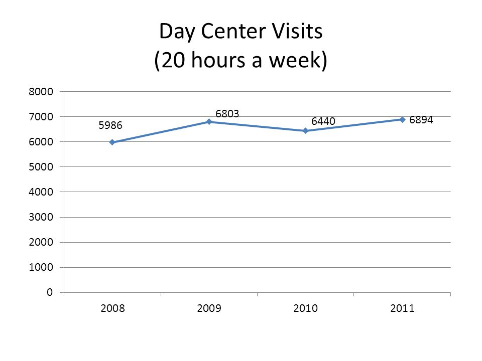 Day Center Visits (20 hours a week)