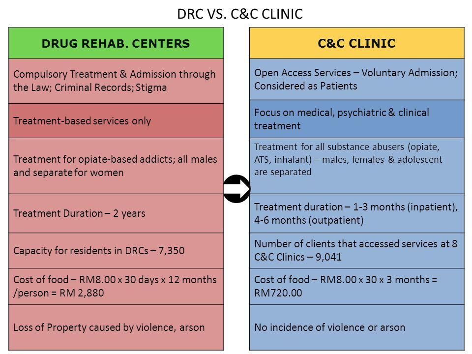 DRC VS. C&C CLINIC DRUG REHAB. CENTERS C&C CLINIC Compulsory Treatment & Admission through the Law; Criminal Records; Stigma Open Access Services – Vo