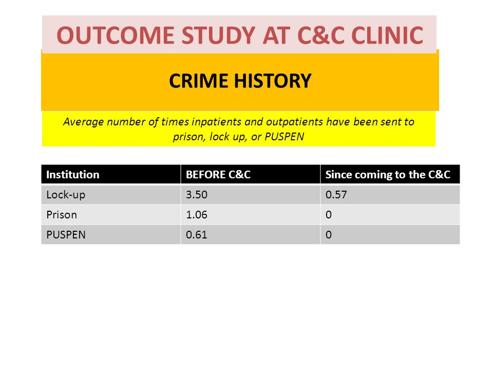 CRIME HISTORY InstitutionBEFORE C&CSince coming to the C&C Lock-up3.500.57 Prison1.060 PUSPEN0.610 Average number of times inpatients and outpatients