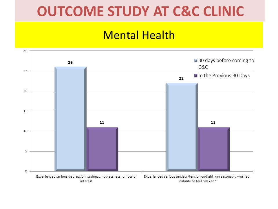 Mental Health KAJIAN KEBERKESANAN PROGRAM KLINIK C&C KOTA BHARU OUTCOME STUDY AT C&C CLINIC