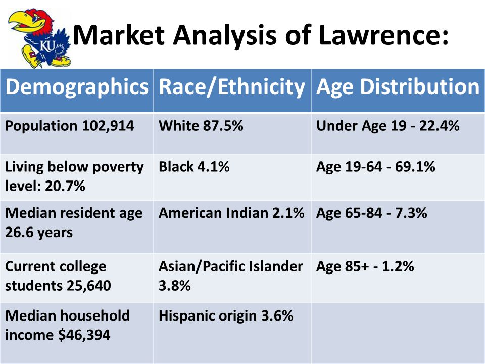 Market Analysis of Lawrence: DemographicsRace/EthnicityAge Distribution Population 102,914White 87.5%Under Age 19 - 22.4% Living below poverty level: 20.7% Black 4.1%Age 19-64 - 69.1% Median resident age 26.6 years American Indian 2.1%Age 65-84 - 7.3% Current college students 25,640 Asian/Pacific Islander 3.8% Age 85+ - 1.2% Median household income $46,394 Hispanic origin 3.6%