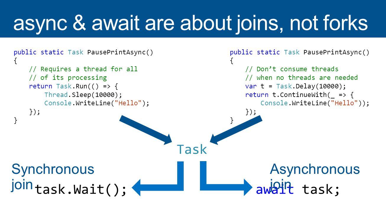 public static Task PausePrintAsync() { // Requires a thread for all // of its processing return Task.Run(() => { Thread.Sleep(10000); Console.WriteLine( Hello ); }); } public static Task PausePrintAsync() { // Dont consume threads // when no threads are needed var t = Task.Delay(10000); return t.ContinueWith(_ => { Console.WriteLine( Hello )); }); } Task await task;task.Wait(); Synchronous join Asynchronous join