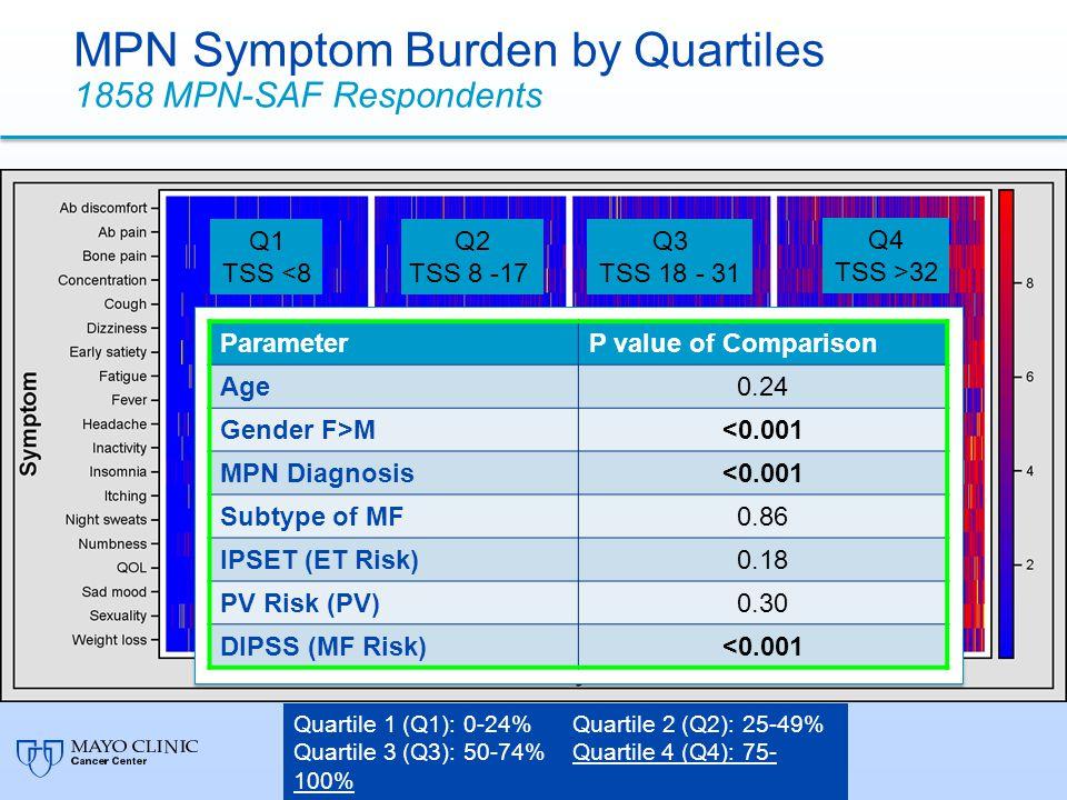 Quartile 1 (Q1): 0-24% Quartile 2 (Q2): 25-49% Quartile 3 (Q3): 50-74% Quartile 4 (Q4): 75- 100% Percentile MPN-SAF TSS Q1 TSS <8 Q2 TSS 8 -17 Q3 TSS