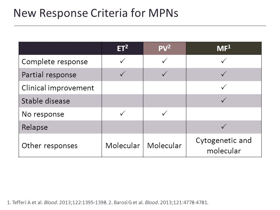 New Response Criteria for MPNs ET 2 PV 2 MF 1 Complete response Partial response Clinical improvement Stable disease No response Relapse Other respons
