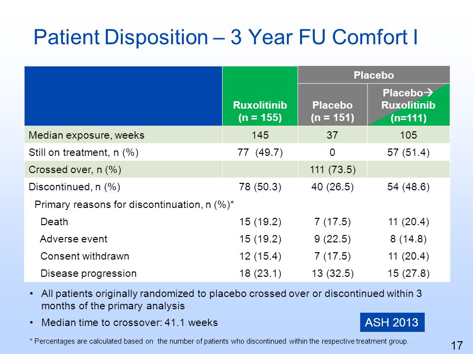 Patient Disposition – 3 Year FU Comfort I Ruxolitinib (n = 155) Placebo (n = 151) Placebo Ruxolitinib (n=111) Median exposure, weeks14537105 Still on