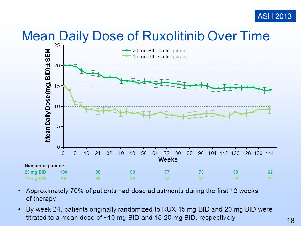 Mean Daily Dose of Ruxolitinib Over Time 18 Approximately 70% of patients had dose adjustments during the first 12 weeks of therapy By week 24, patien