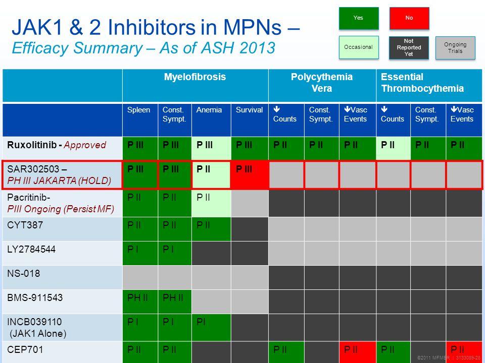 JAK1 & 2 Inhibitors in MPNs – Efficacy Summary – As of ASH 2013 MyelofibrosisPolycythemia Vera Essential Thrombocythemia SpleenConst. Sympt. AnemiaSur