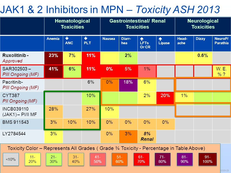 JAK1 & 2 Inhibitors in MPN – Toxicity ASH 2013 Hematological Toxicities Gastrointestinal/ Renal Toxicities Neurological Toxicities Anemia ANC PLT Naus