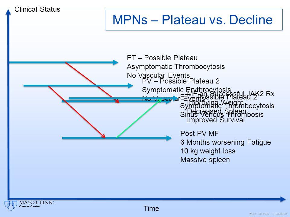 MPNs – Plateau vs. Decline ©2011 MFMER | 3133089-31 ET – Possible Plateau Asymptomatic Thrombocytosis No Vascular Events ET – Possible Plateau 2 Sympt