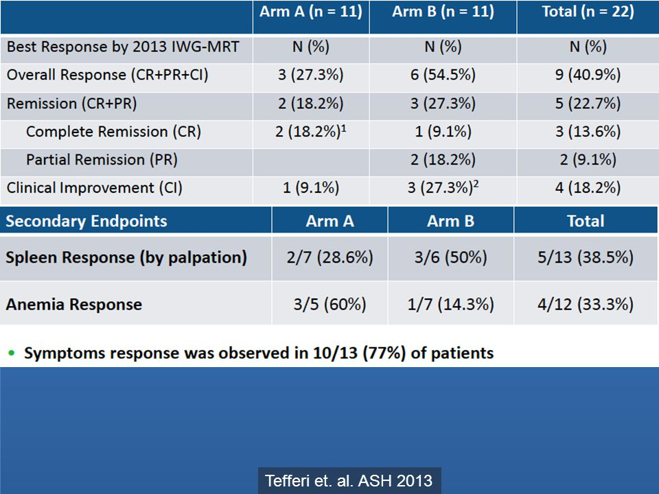 Preliminary efficacy results from Mayo Clinic investigator-sponsored trial of imetelstat in myelofibrosis – 10 – Gerons independent efficacy analysis