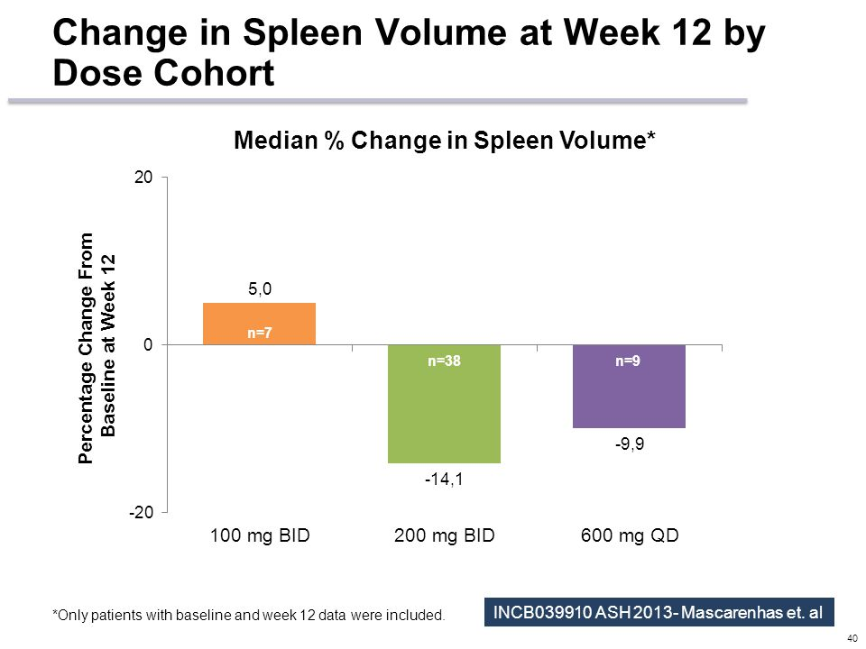 Change in Spleen Volume at Week 12 by Dose Cohort 40 Percentage Change From Baseline at Week 12 n=7 n=9 *Only patients with baseline and week 12 data