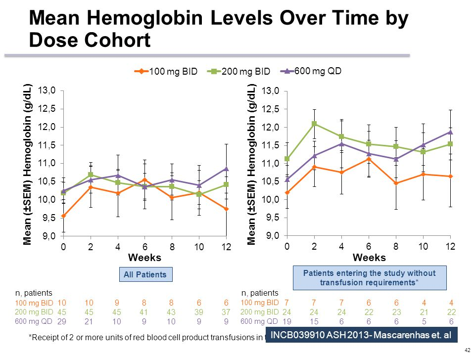 Mean Hemoglobin Levels Over Time by Dose Cohort 42 Weeks Mean (±SEM) Hemoglobin (g/dL) 10 98866 100 mg BID 45 41433937 200 mg BID 2921109 99 600 mg QD