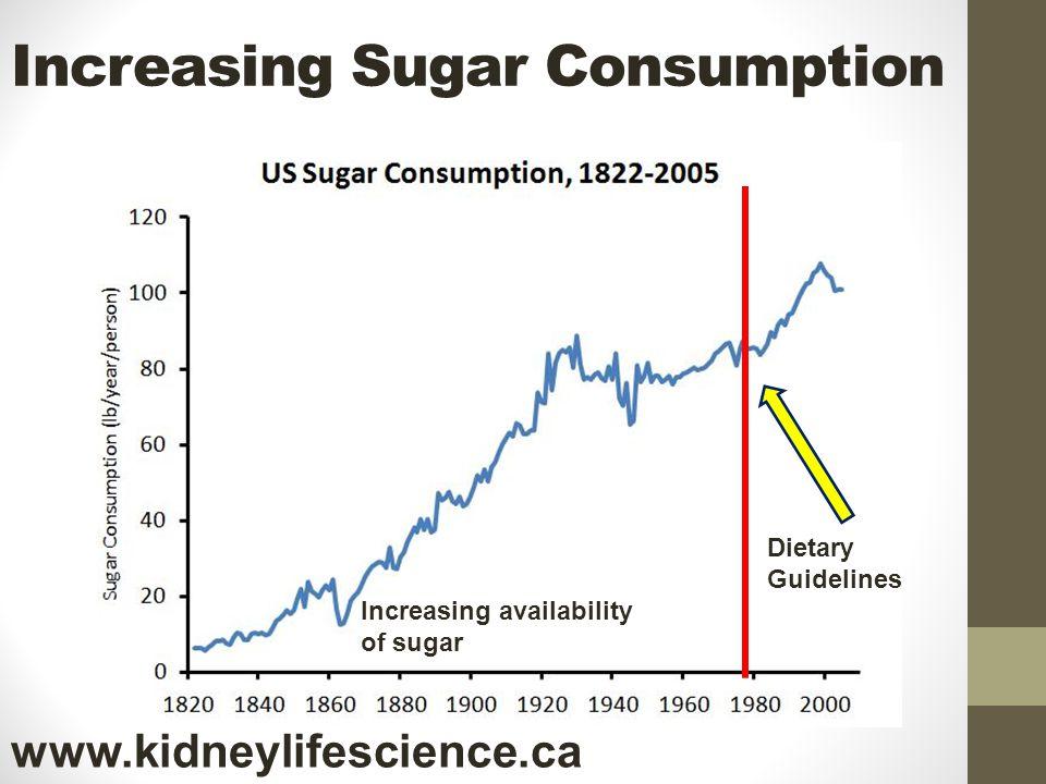 Increasing Sugar Consumption Increasing availability of sugar Dietary Guidelines www.kidneylifescience.ca