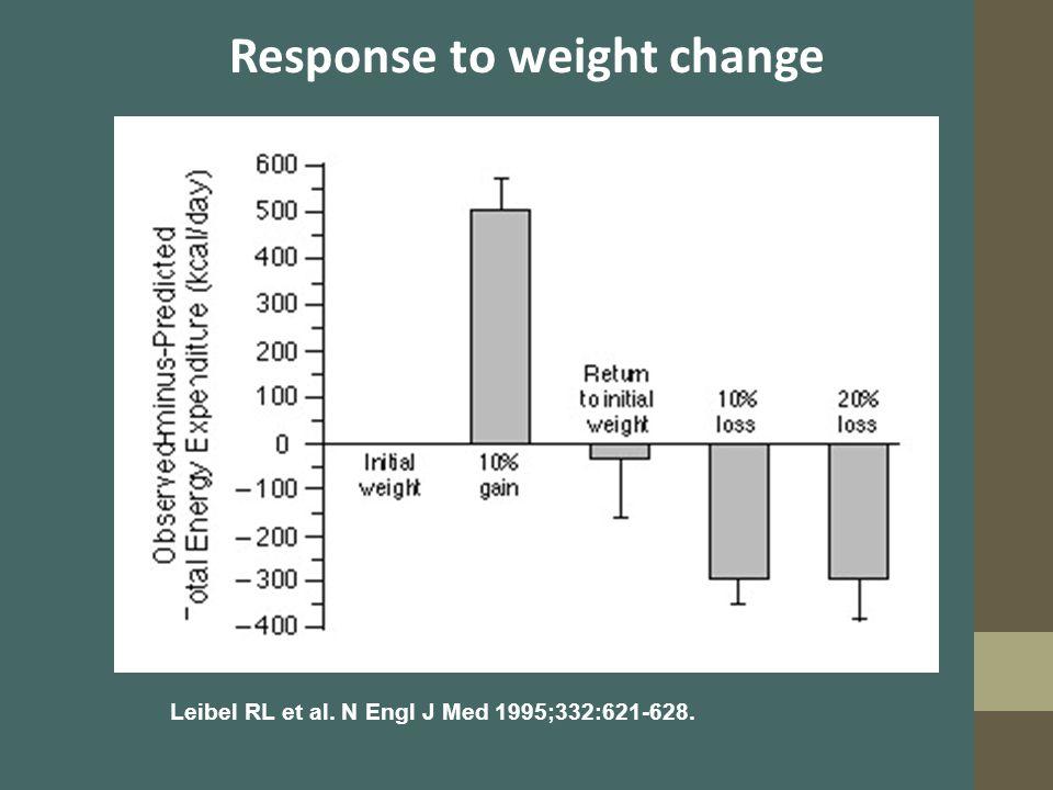 Response to weight change Leibel RL et al. N Engl J Med 1995;332:621-628.
