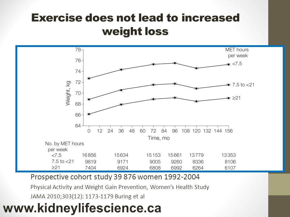 Exercise does not lead to increased weight loss Prospective cohort study 39 876 women 1992-2004 Physical Activity and Weight Gain Prevention, Womens H