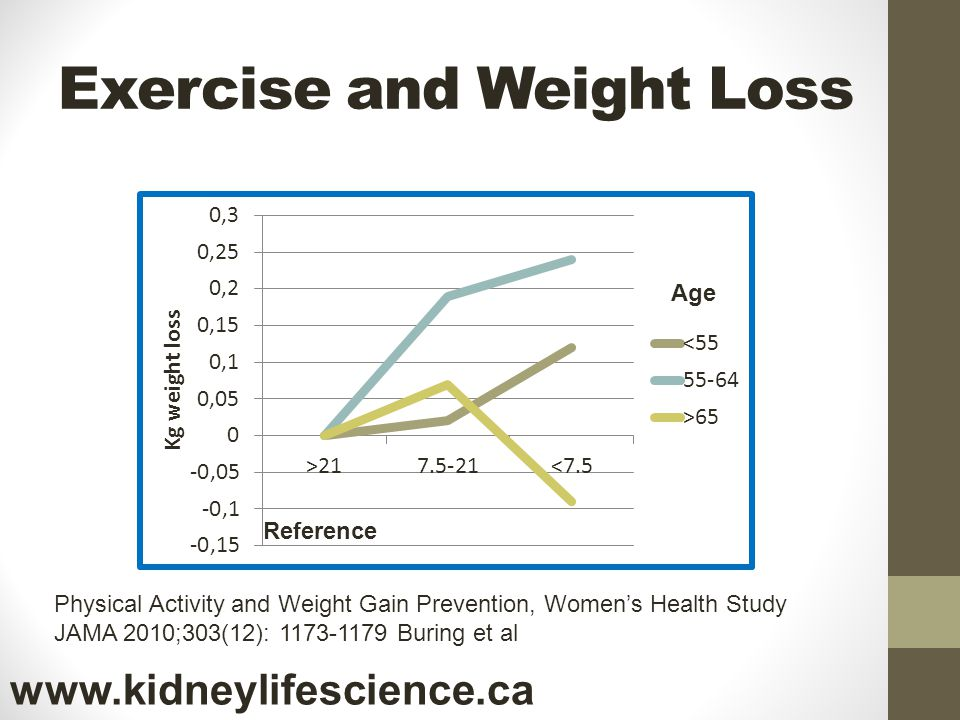 Exercise and Weight Loss Reference Physical Activity and Weight Gain Prevention, Womens Health Study JAMA 2010;303(12): 1173-1179 Buring et al Age www