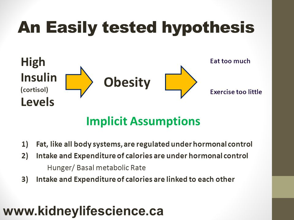 An Easily tested hypothesis High Insulin (cortisol) Levels Obesity Eat too much Exercise too little Implicit Assumptions 1)Fat, like all body systems,