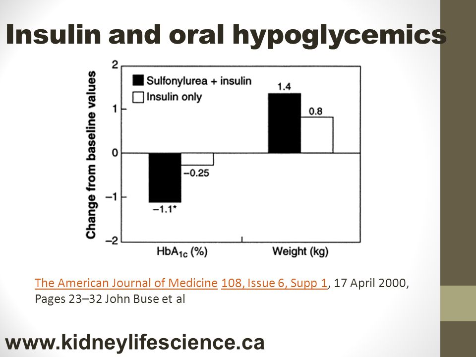 Insulin and oral hypoglycemics The American Journal of MedicineThe American Journal of Medicine 108, Issue 6, Supp 1, 17 April 2000, Pages 23–32 John