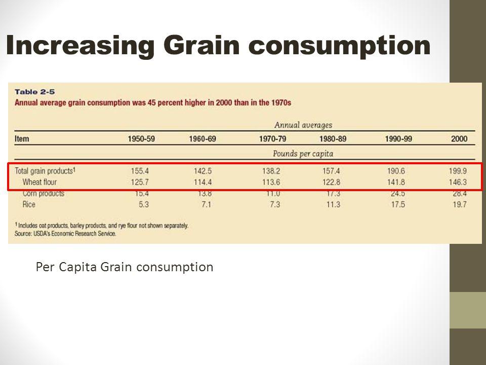 Increasing Grain consumption Per Capita Grain consumption