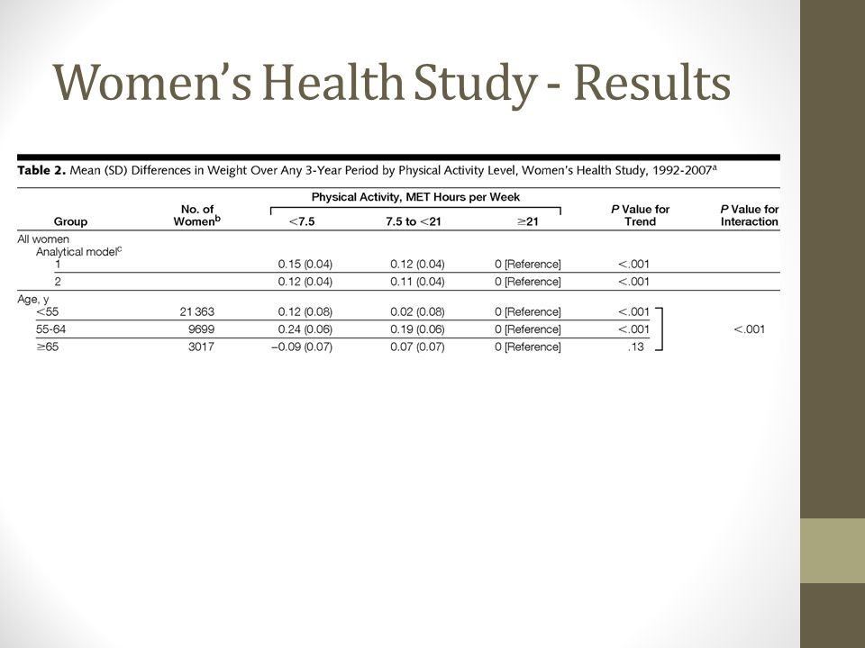 Womens Health Study - Results