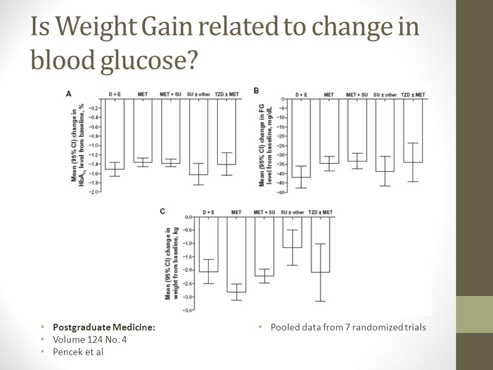 Is Weight Gain related to change in blood glucose.