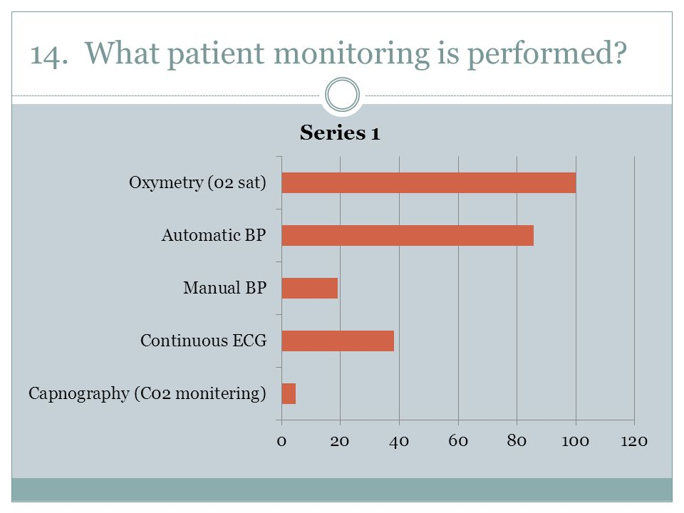 14. What patient monitoring is performed?