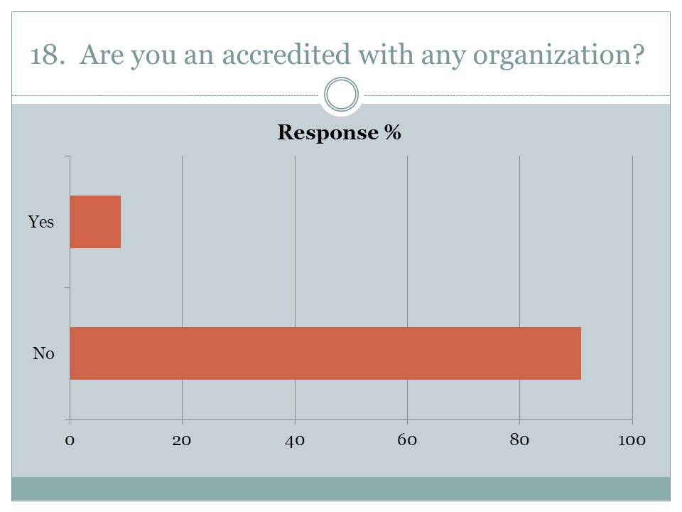 18. Are you an accredited with any organization?