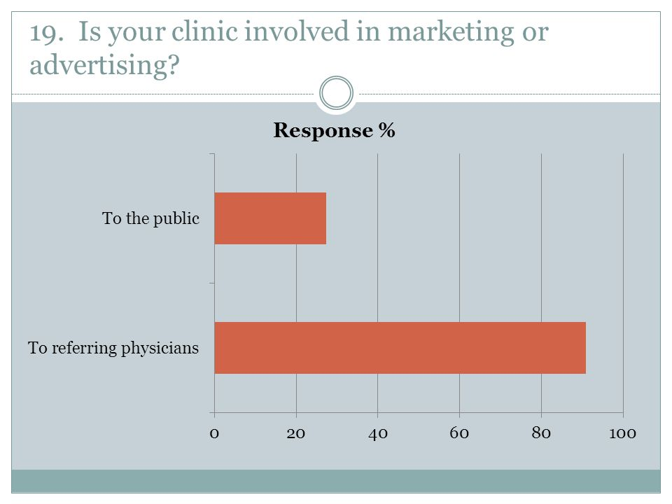 19. Is your clinic involved in marketing or advertising?