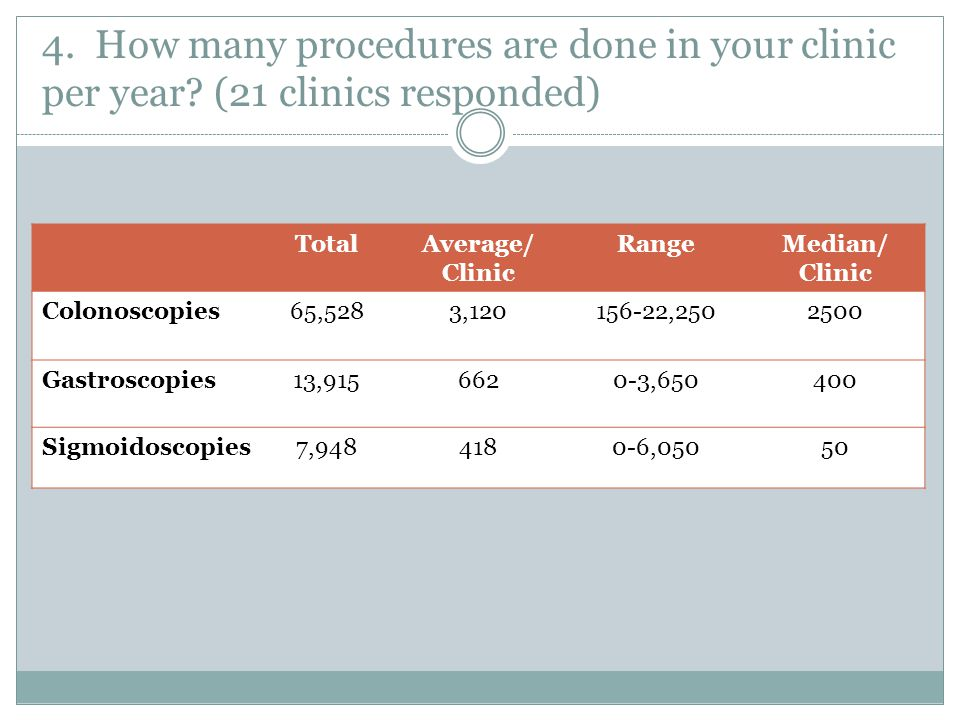 15. Nurses- what proportion are RNs vs. RPNs?