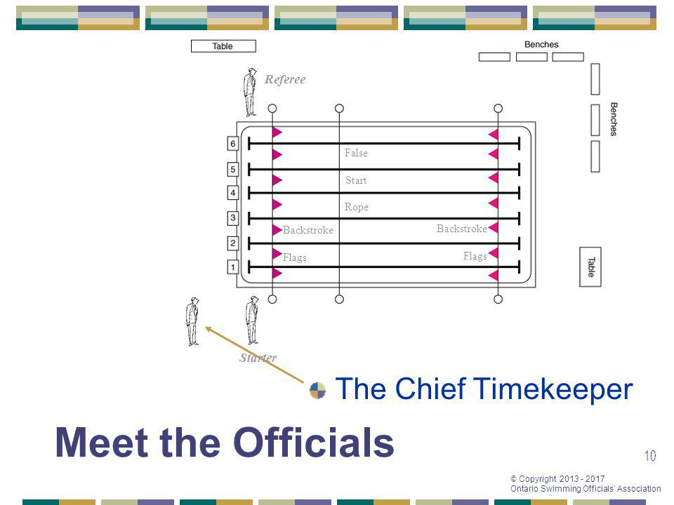 © Copyright 2013 - 2017 Ontario Swimming Officials Association 10 The Chief Timekeeper Referee Starter False Start Rope Backstroke Flags Backstroke Fl
